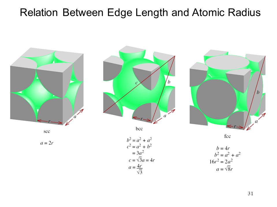 Relation Between Edge Length and Atomic Radius