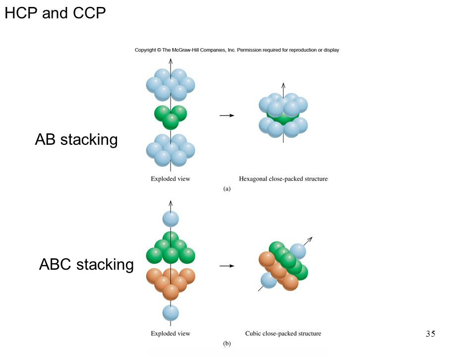 HCP and CCP AB stacking ABC stacking