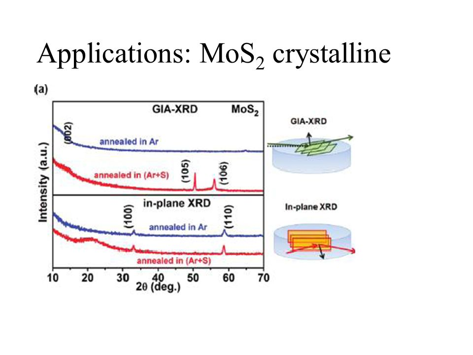 Applications: MoS2 crystalline