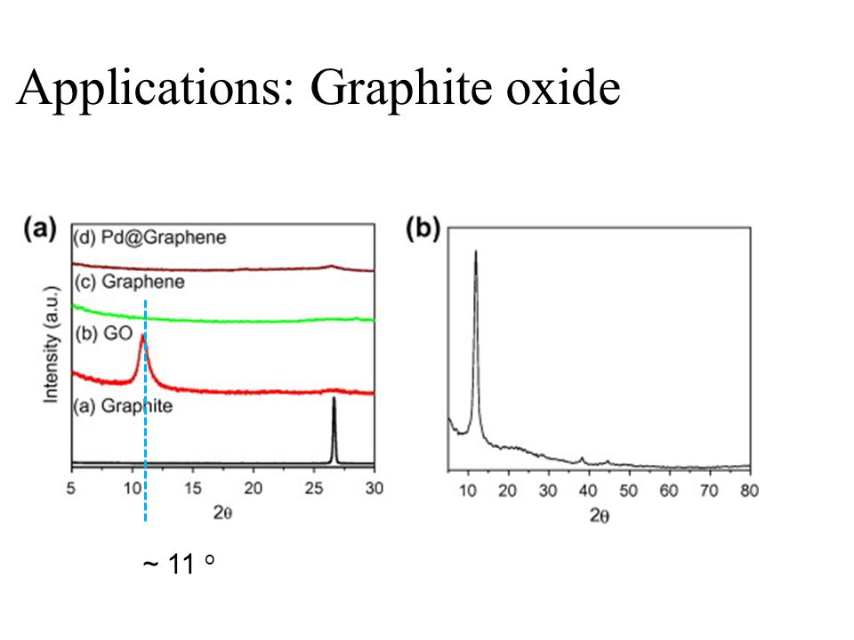 Applications: Graphite oxide