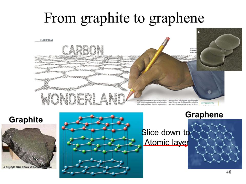 From graphite to graphene