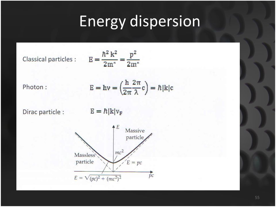 Energy dispersion