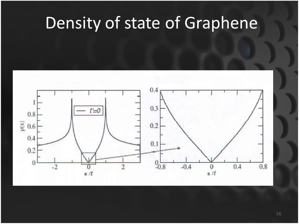 Density of state of Graphene