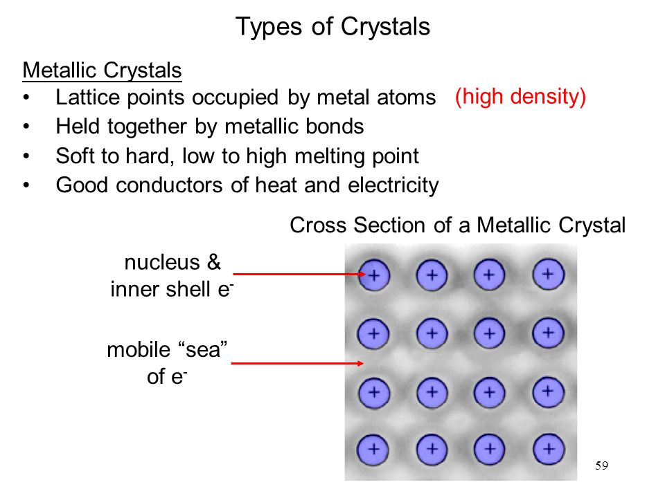 Cross Section of a Metallic Crystal