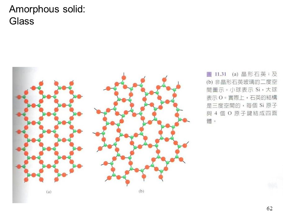 Amorphous solid: Glass