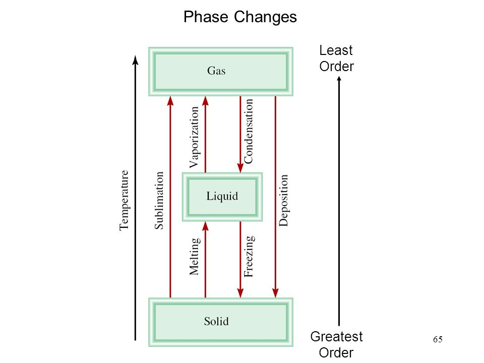 Phase Changes Greatest Order Least