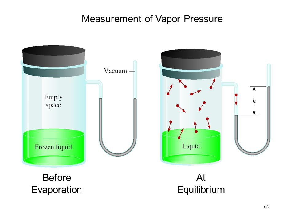 Measurement of Vapor Pressure
