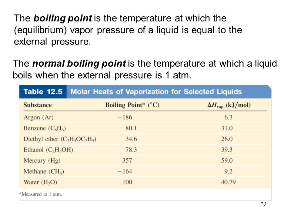 The boiling point is the temperature at which the (equilibrium) vapor pressure of a liquid is equal to the external pressure.