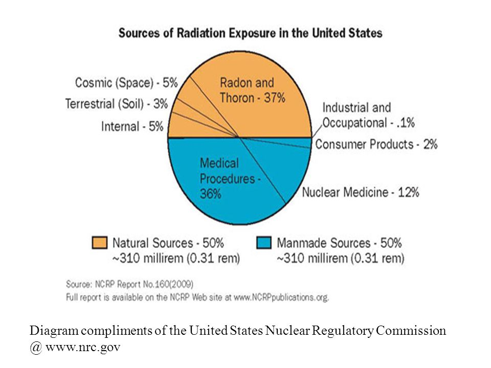A discussion of nuclear regulatory commission