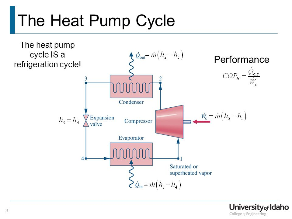 Heat Pump Cycle exellent heat pump refrigeration cycle geothermal