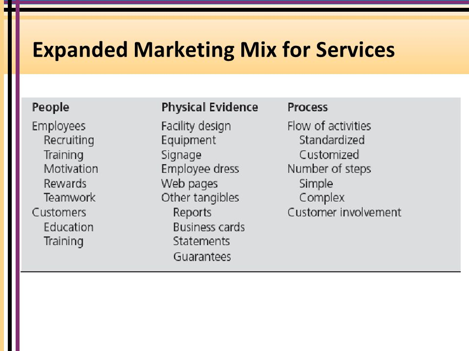 service marketing mix The study presents a conceptual model that shows the relationship between  service marketing mix, market orientation and organizational performance a  review.