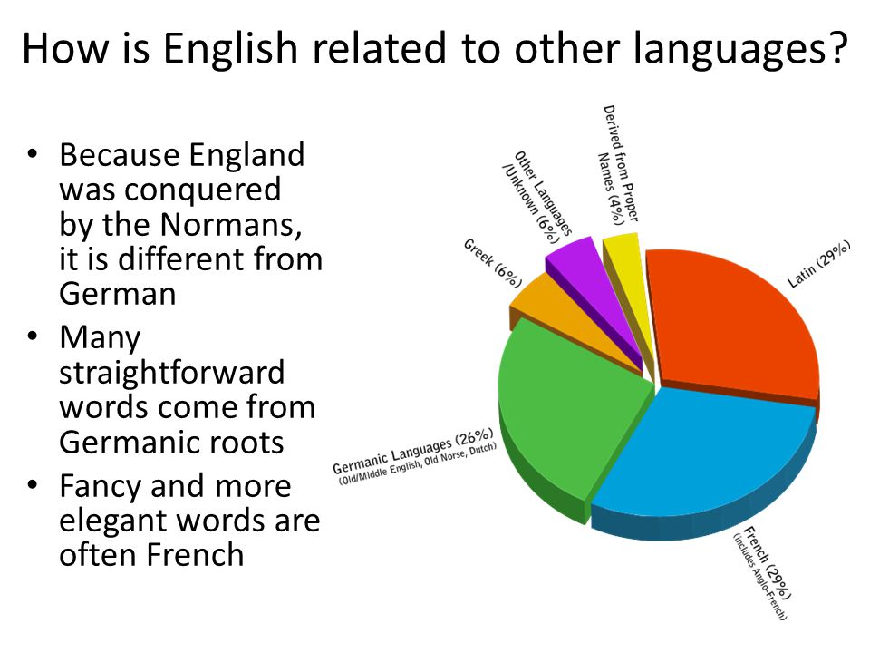 How is English related to other languages