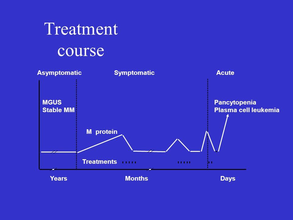 Treatment course Asymptomatic Symptomatic Acute MGUS Stable MM