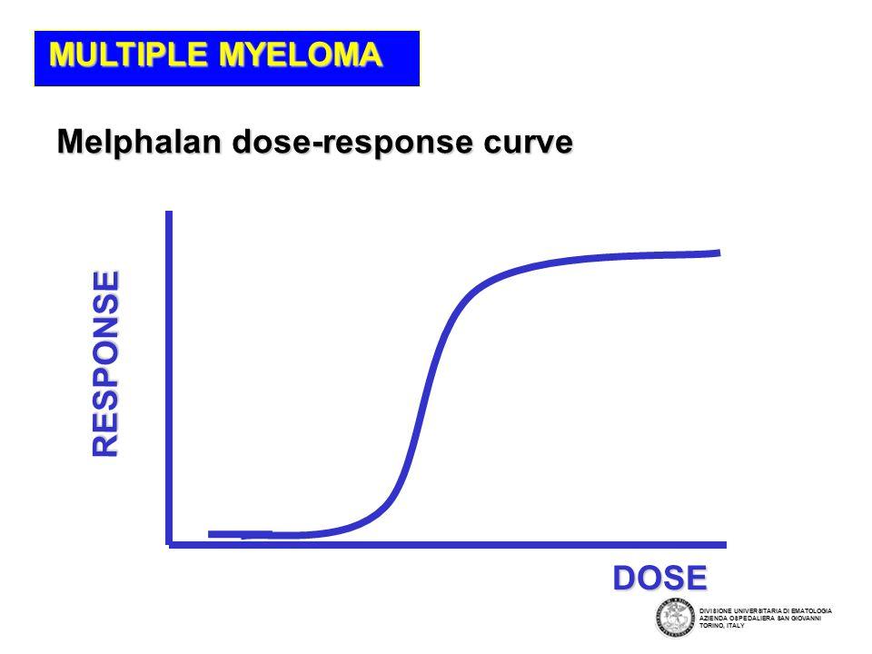 Melphalan dose-response curve