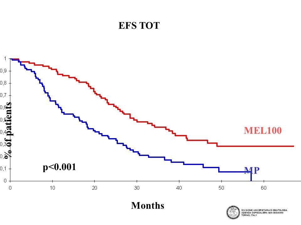 EFS TOT % of patients MEL100 p<0.001 MP Months