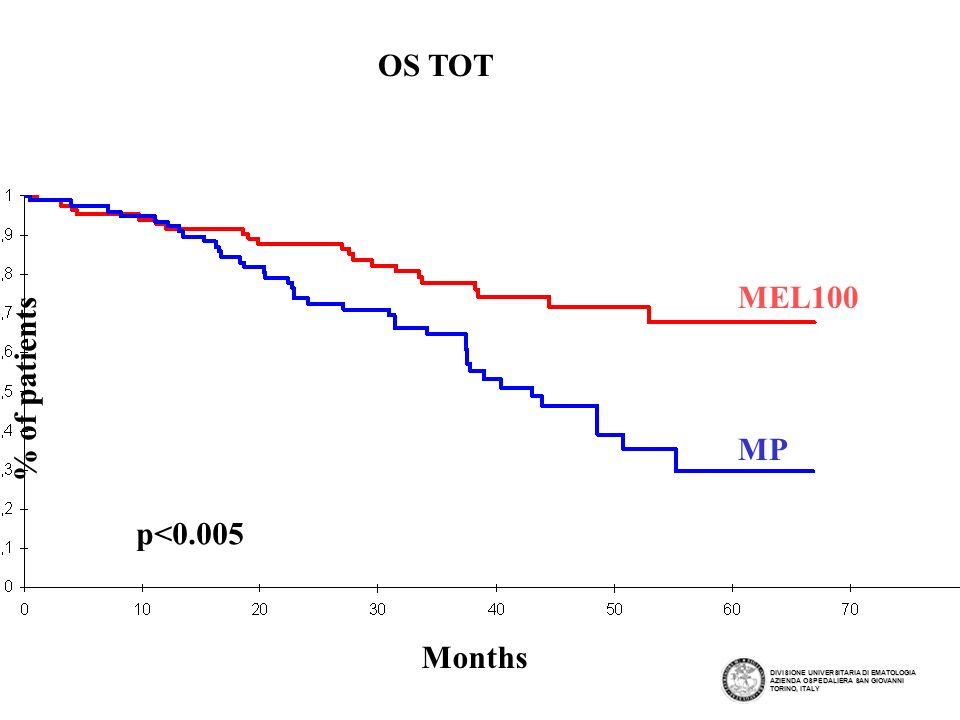 OS TOT MEL100 % of patients MP p<0.005 Months