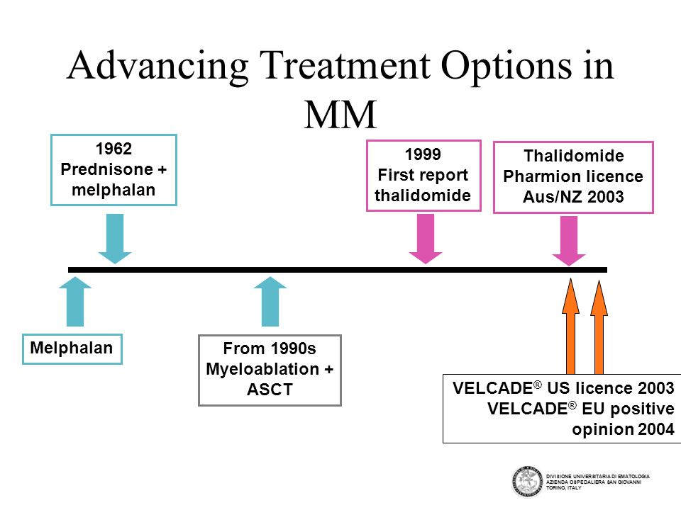 Advancing Treatment Options in MM