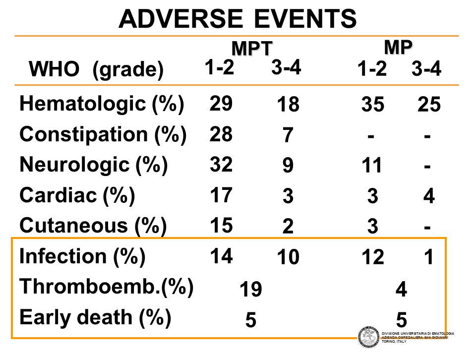 ADVERSE EVENTS WHO (grade) 1-2 3-4 1-2 3-4 Hematologic (%)
