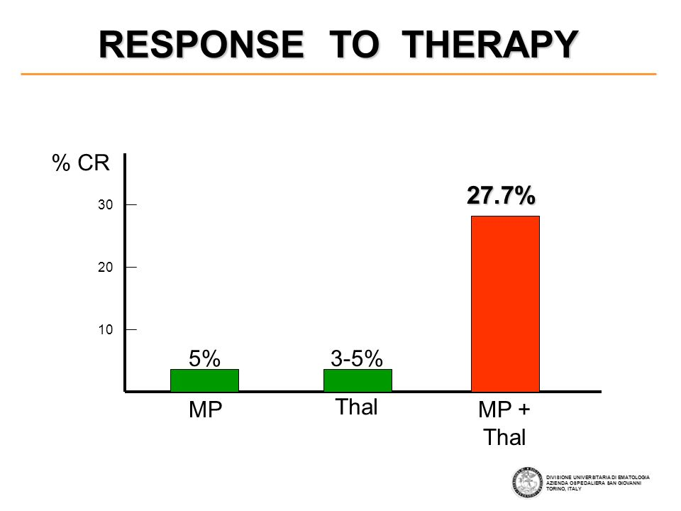 RESPONSE TO THERAPY 27.7% % CR 5% 3-5% MP Thal MP + Thal 30 20 10