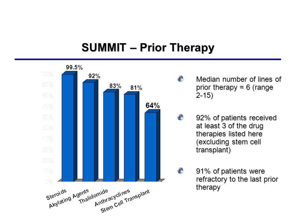 SUMMIT – Prior Therapy 99.5% 92% Median number of lines of prior therapy = 6 (range 2-15)
