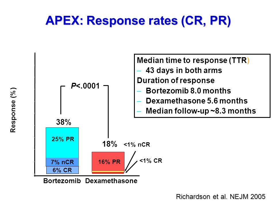APEX: Response rates (CR, PR)