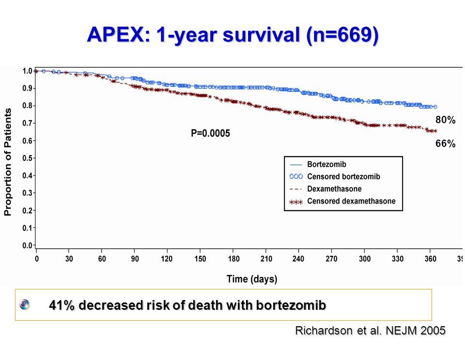 APEX: 1-year survival (n=669)
