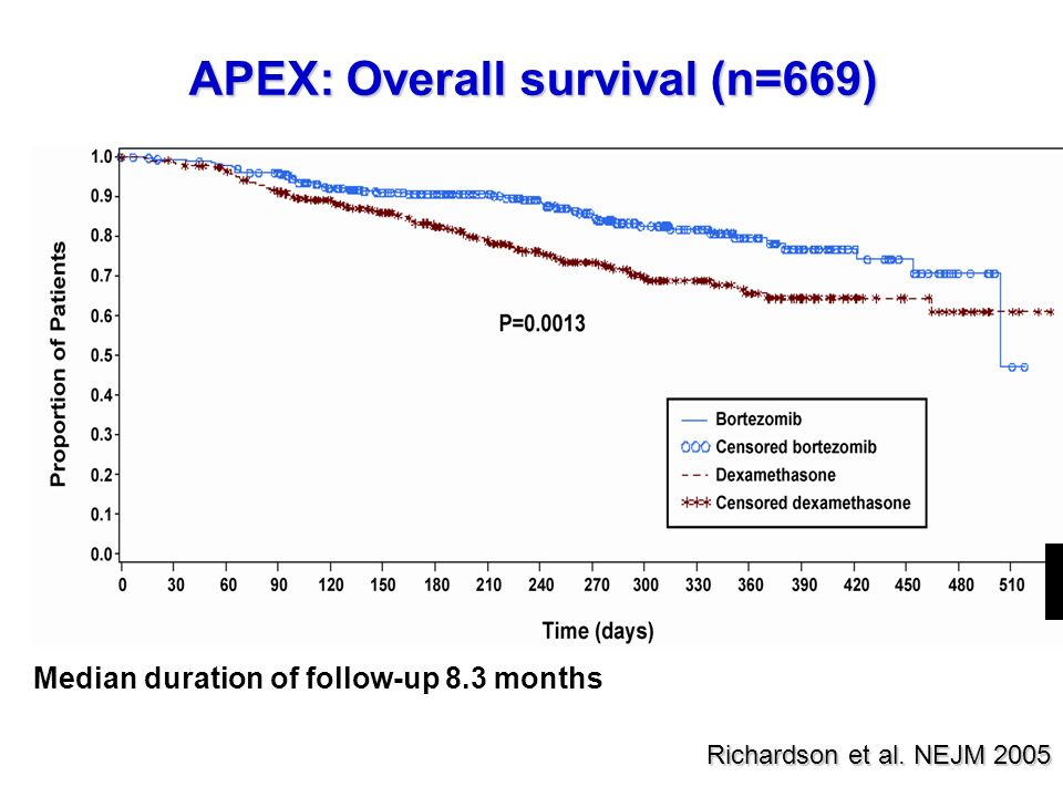 APEX: Overall survival (n=669)