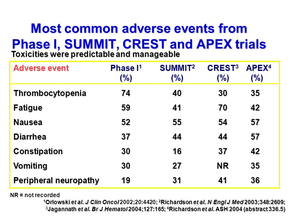 Most common adverse events from Phase I, SUMMIT, CREST and APEX trials