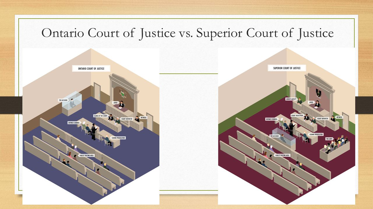 Ontario Court of Justice vs. Superior Court of Justice