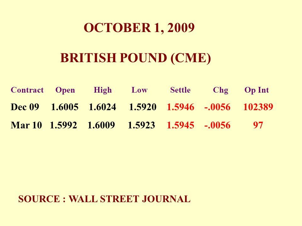 BRITISH POUND (CME) OCTOBER 1, 2009