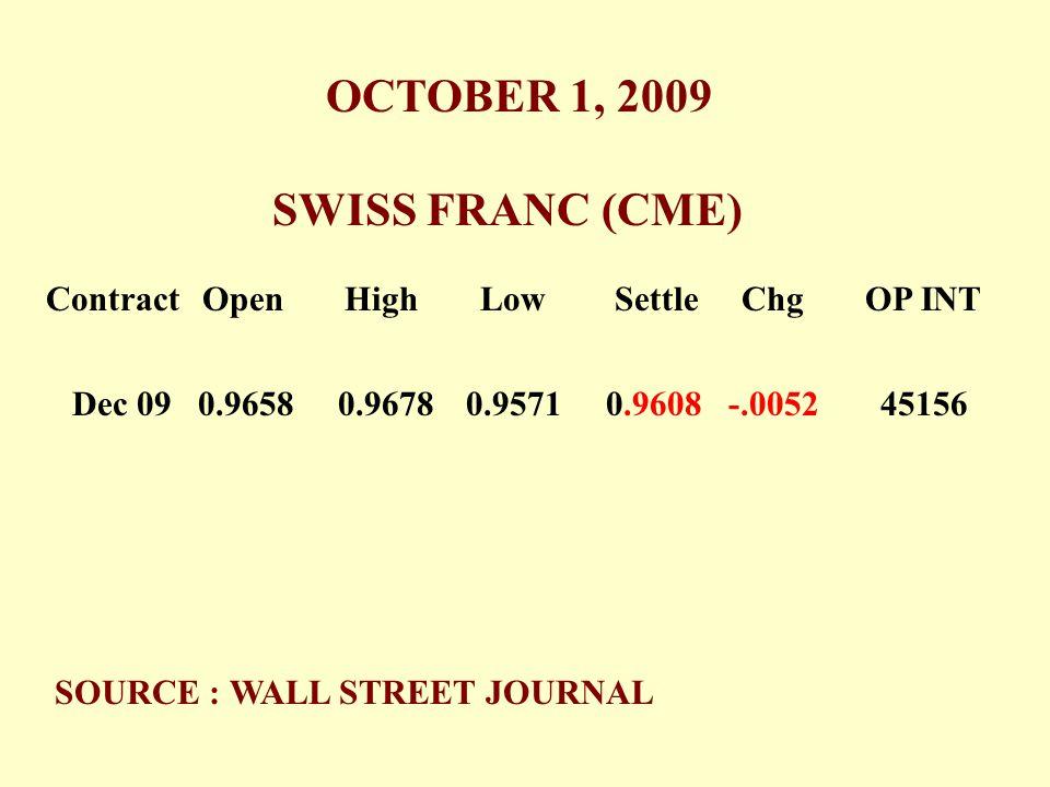 SWISS FRANC (CME) OCTOBER 1, 2009