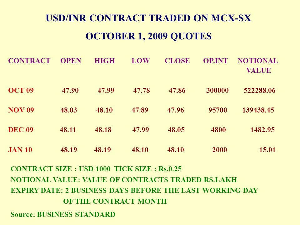 USD/INR CONTRACT TRADED ON MCX-SX OCTOBER 1, 2009 QUOTES