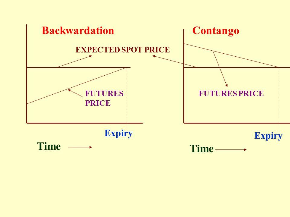 Backwardation Contango Time Time Expiry Expiry EXPECTED SPOT PRICE