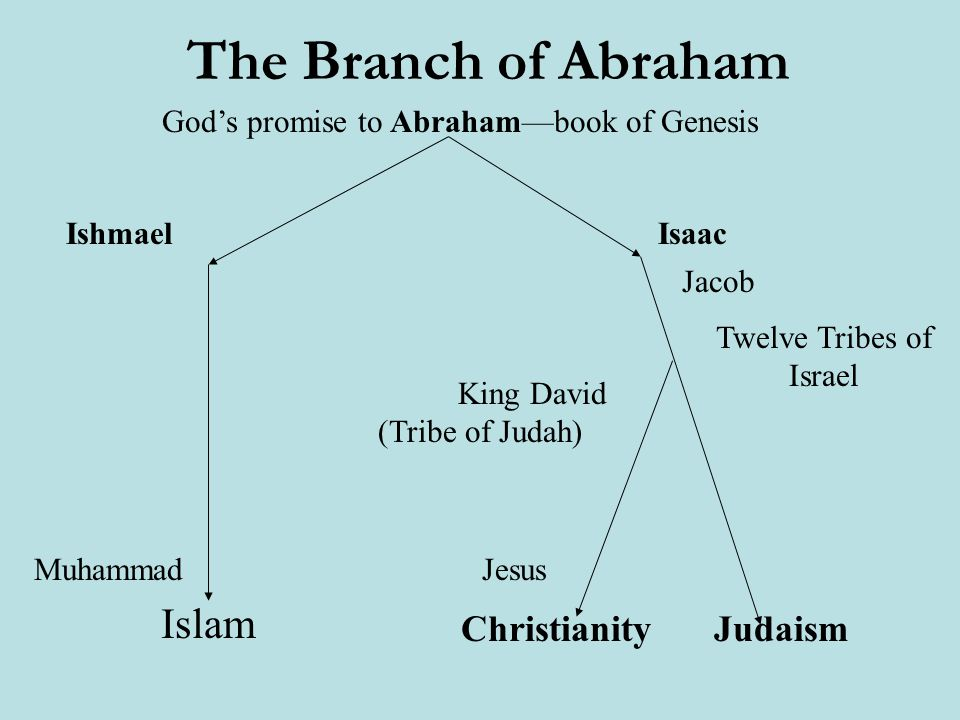 judaism christianity chart choice image