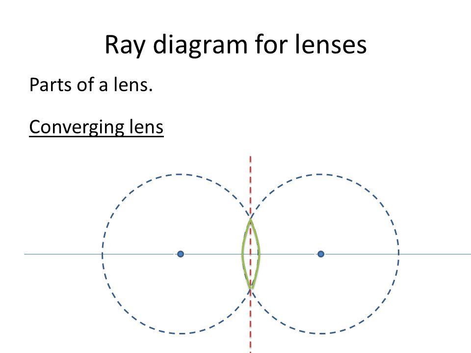 lenses ray diagram