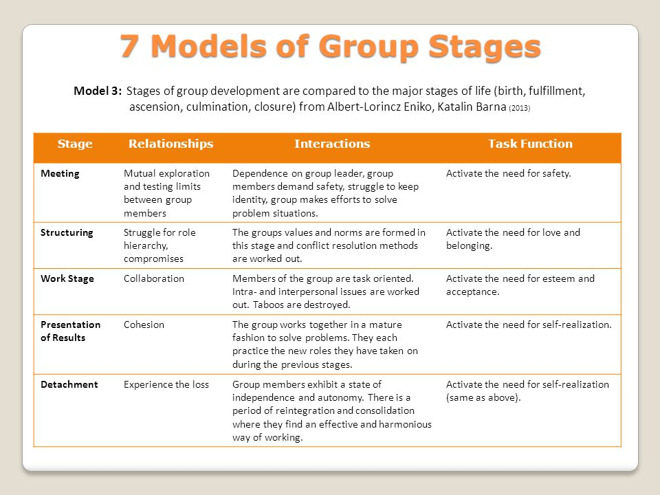 limitation of tuckman stages Stages are seemingly obvious but are in fact difficult participants want to move to the performing stage without passing through the first three stages the forming stage is relatively easy forming, norming, storming, performing author.
