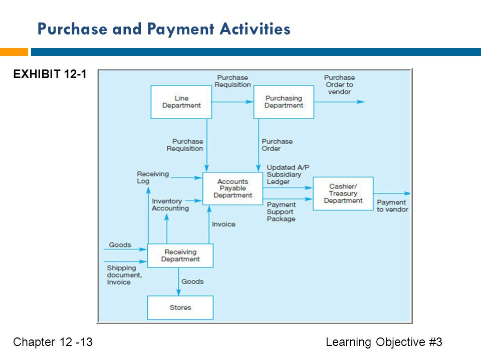 Purchase and Payment Activities