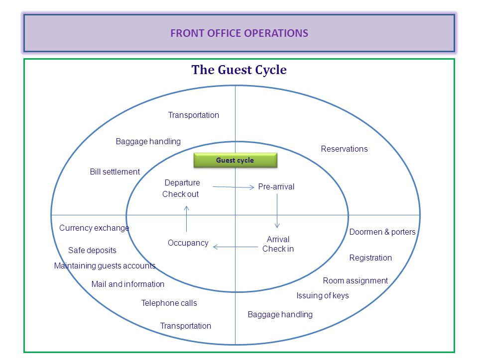 guest cycle at front office The registration of guests with reservations and walk ins, the guest establishes a business and legal relationship with the hotel, some hotels may have uniformed staff at the front entrance, guest presents id, gathers all info needed to please guests, method of payment, registration card and guest history record, room key.