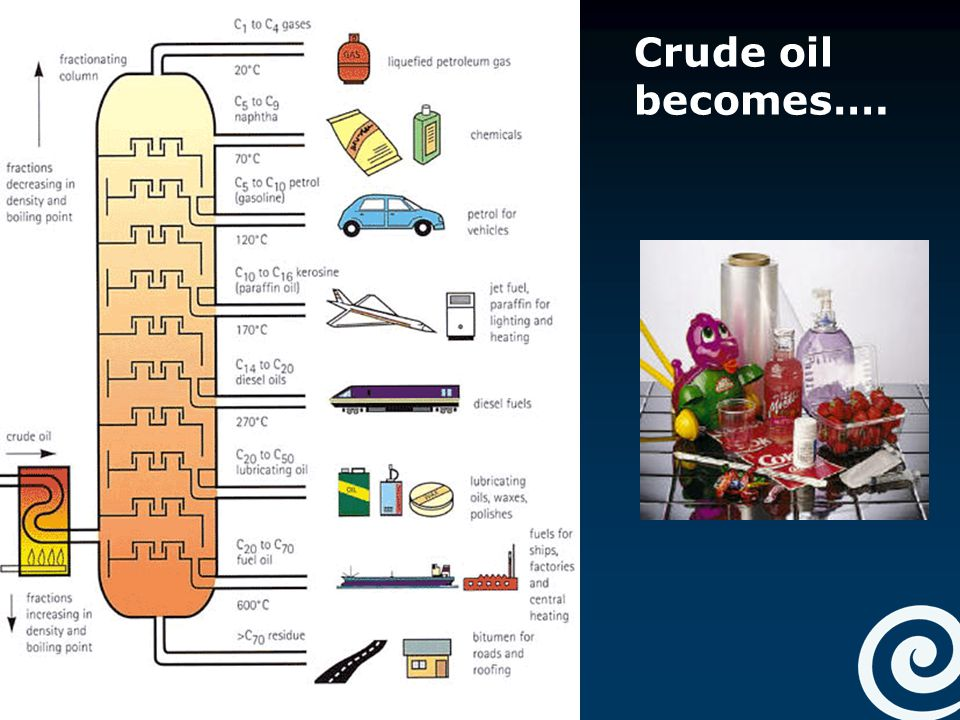 Oil And Natural Gas Of Products We Use Everyday