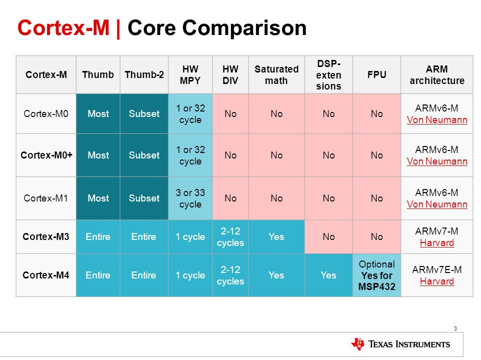 Cortex-M | Core Comparison