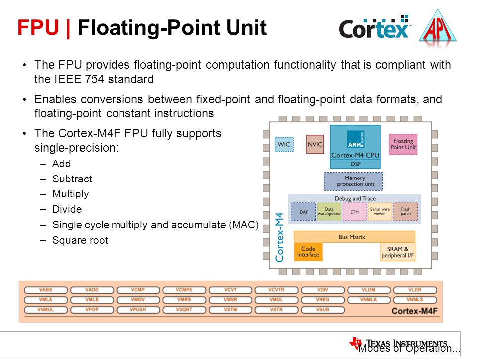 FPU | Floating-Point Unit