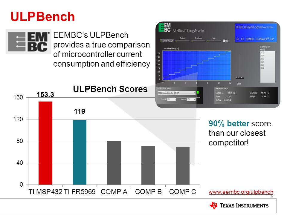 ULPBench EEMBC's ULPBench provides a true comparison of microcontroller current consumption and efficiency.