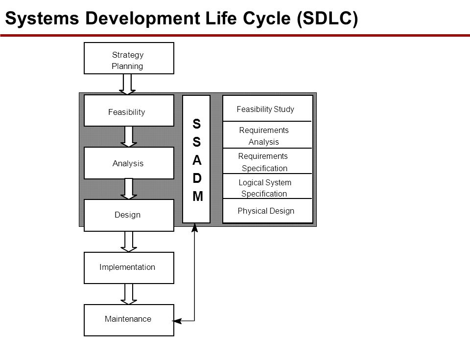 ssadm method for sdlc Software development life cycle only looks at software components development   system development life cycle involves end-to-end people, process, softwar   development life cycle (sdlc ) what are the different sdlc methodologies.