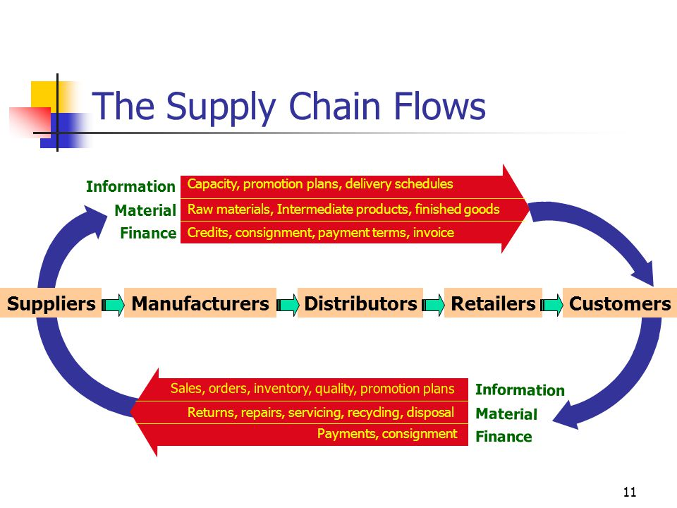 The Supply Chain Flows Suppliers Manufacturers Distributors Retailers