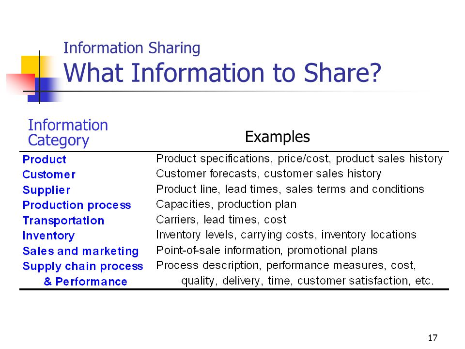 Information Sharing What Information to Share