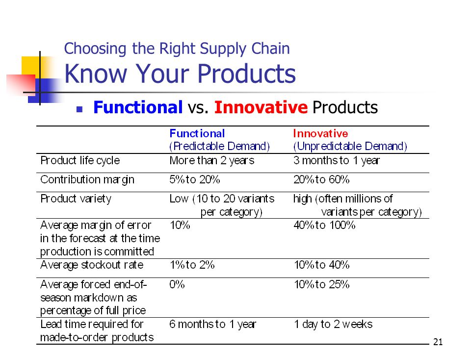 scm what is functional product and what is innovative product essay Purchasing and supply chain management market globalization and the rapid advancement of technologies require that companies differentiate themselves with innovative products se is a concept that refers to the participation of all the functional areas of the firm in the.