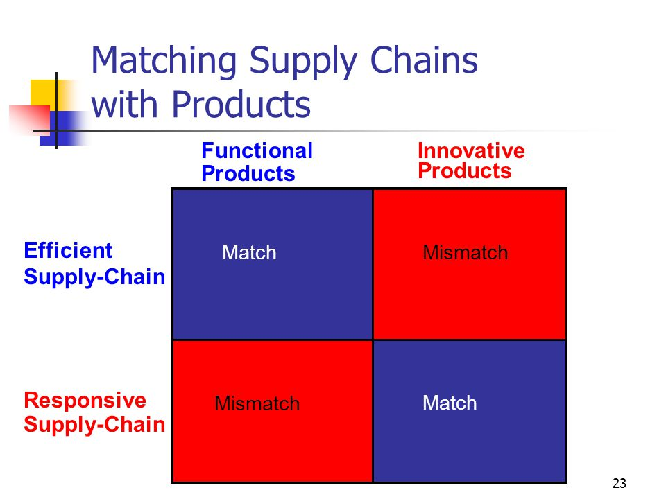 Matching Supply Chains with Products