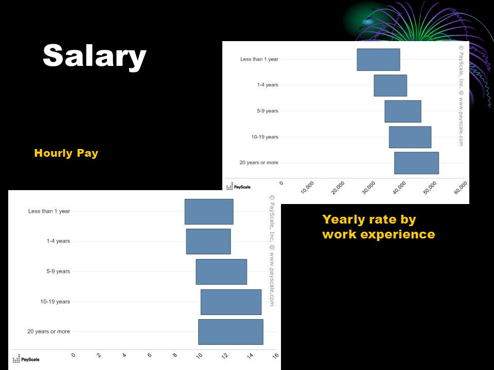 Salary Hourly Pay Yearly rate by work experience