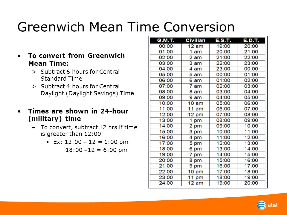 Greenwich Mean Time Conversion