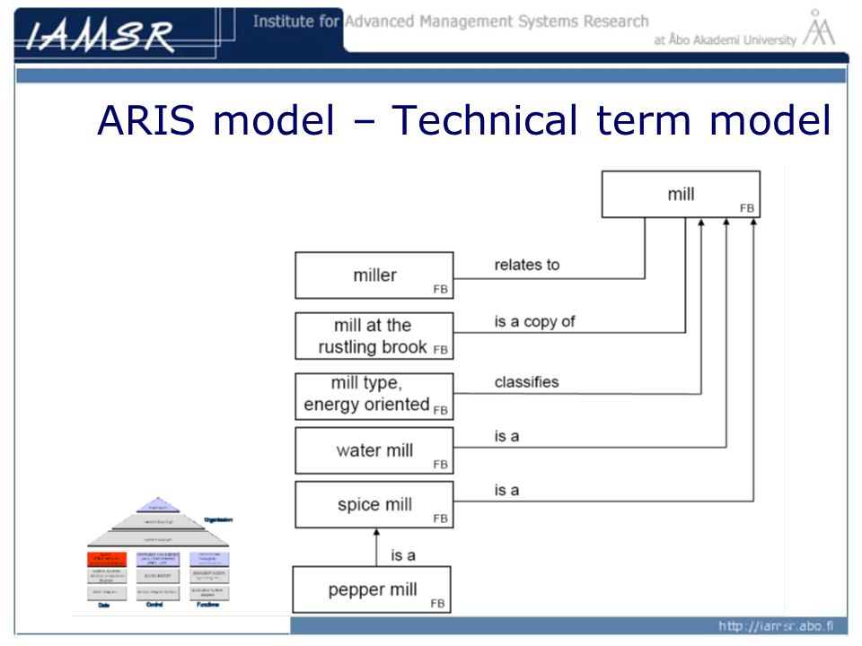 Business process analysis and modelling ppt video online download 20 aris model technical term model ccuart Image collections